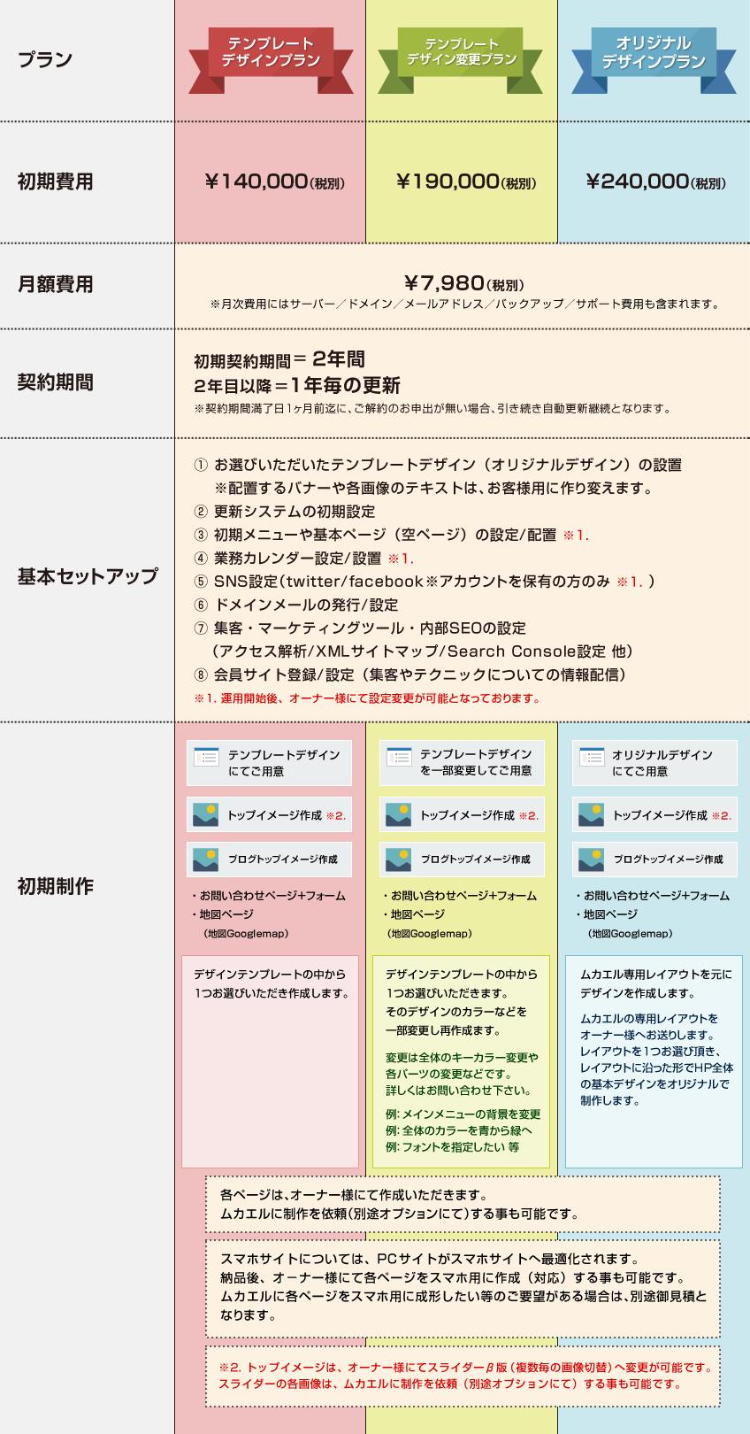 PCサイト+スマホサイト制作パック